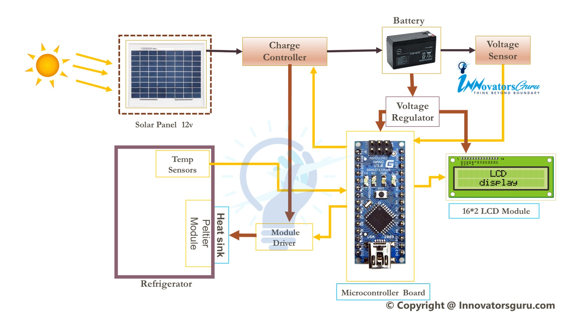 Solar Power Vaccine Storage Refrigerator using arduino electrical projects